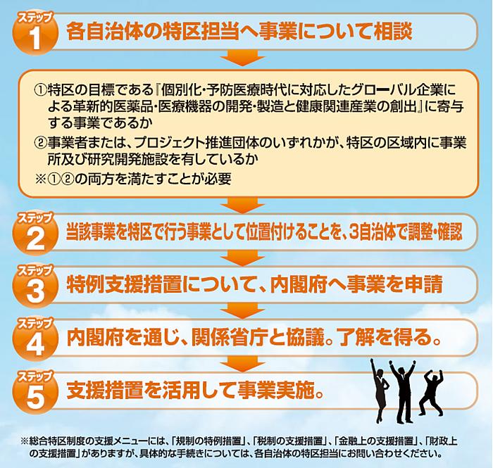 特例措置・支援措置のステップ